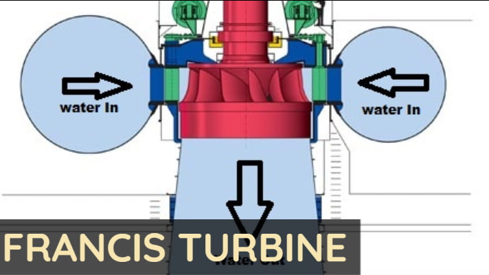 francis turbine overview