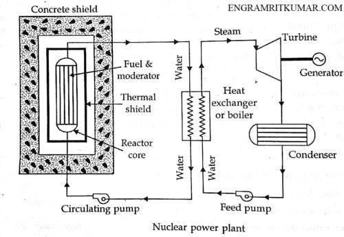 Nuclear Power Plant: Definition, Working Layout, Advantages [With PDF]Learn Mechanical