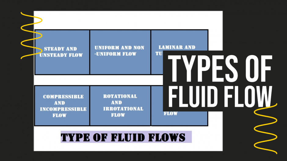 types of Fluid Flow Feature image (1)
