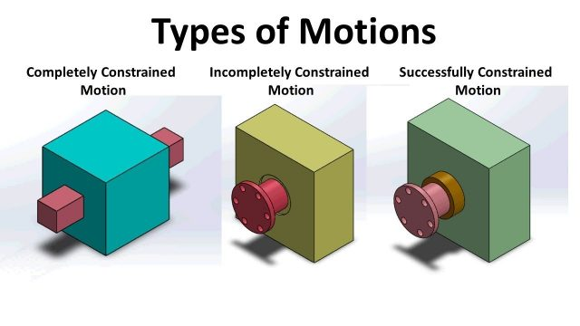 Constrained Motion