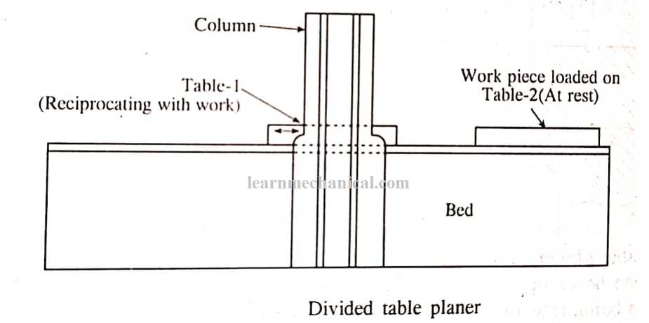 Divided table Planer Machine: