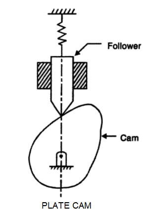 Disk or Plate Cam: image