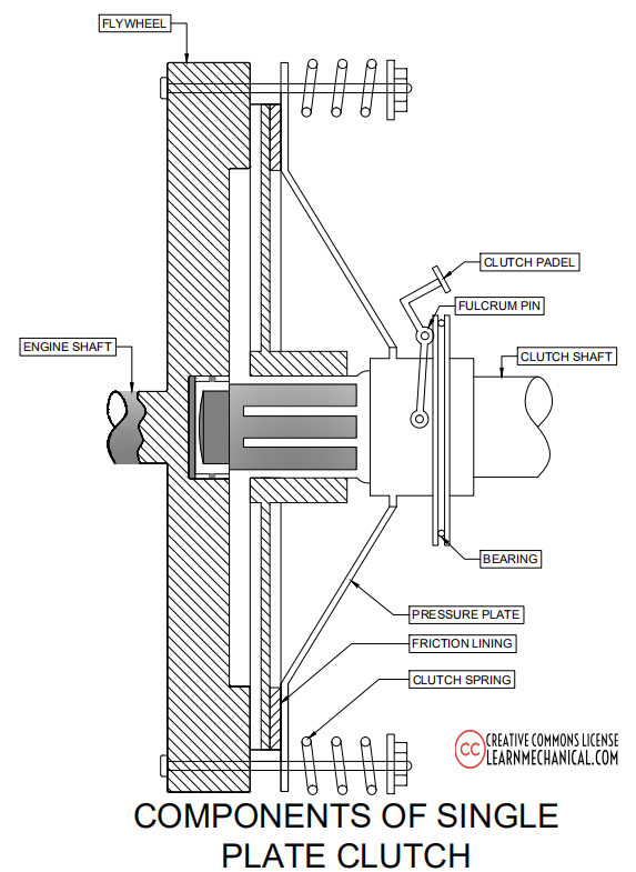 components of single plate clutch